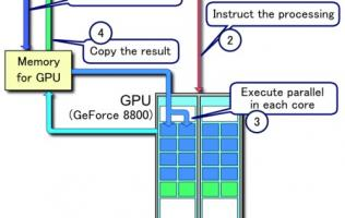 CUDA from NVIDIA - Turbo-Charging High Performance Computing
