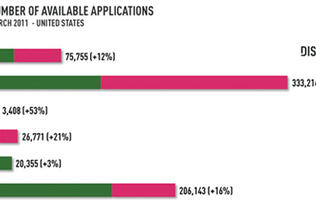 Free Android Apps Outnumber Free iOS Apps