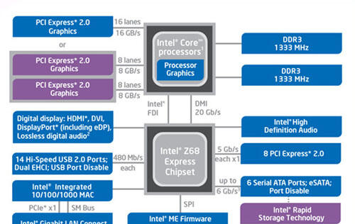 Intel Z68 - The True Sandy Bridge Chipset
