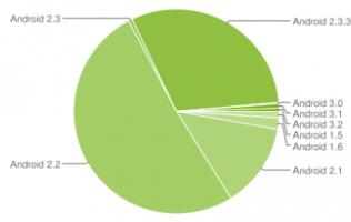 Close to A Third of Android Devices Running on Gingerbread