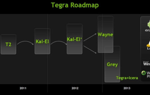 More Details of NVIDIA's Tegra Roadmap of Superheroes Revealed