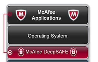 Intel and McAfee Unveil DeepSAFE, A Hardware-Assisted Security Technology