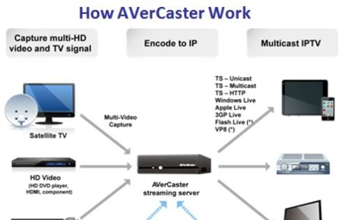 AVerCaster, an Innovative Multicast Solution Announced