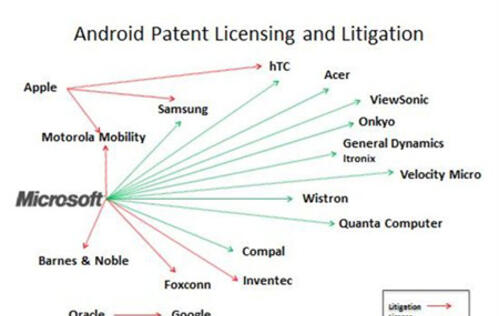 More than 50% of Android Devices in Patent License Agreement with Microsoft