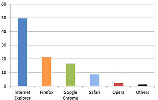 Internet Explorer Slipping as Other Browsers Catchup