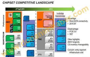 AMD Readies Two High-End Bulldozer Chipsets for 2012, the 1090FX and 1070