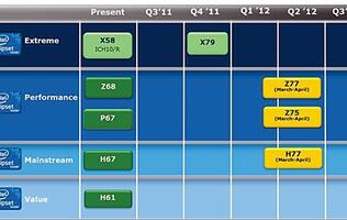 Uncovered: Intel's Mainstream Desktop Chipset Roadmap till Q3 2012