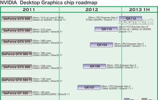 Leaked: NVIDIA's 28nm Kepler GPU Roadmap for Desktops