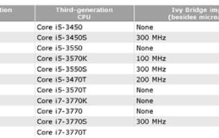 Ivy Bridge Desktop CPU Lineup Revealed in Leaked Roadmap Slides