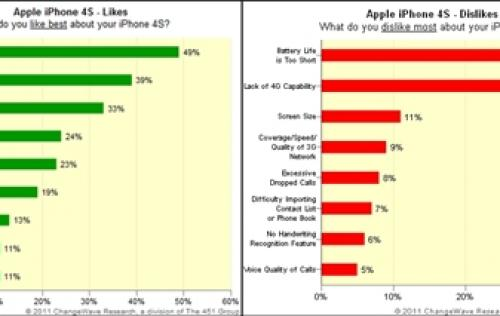 iPhone 4S Users Like Siri, Dislike Short Battery Life