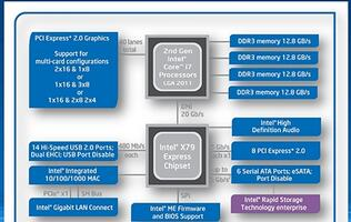 Memory Channel Scaling with Sandy Bridge-E - A Core i7-3960X Experience