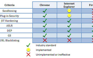 Study Claims Google Chrome is the Most Secure Browser