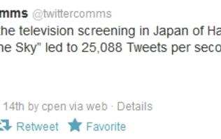 "Screening Of ""Laputa: Castle in the Sky"" Sets New Tweets Per Second Record"