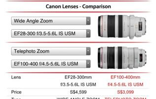 Canon Introduces Free CanonSGLens App for DSLR Users