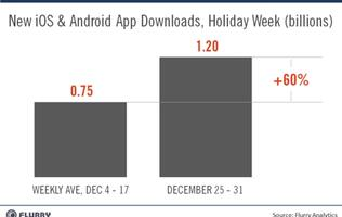 1.2 Billion App Downloads From iOS and Android Users