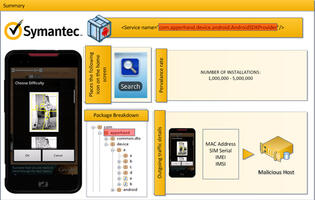 New Malware Discovered by Symantec on Android Market