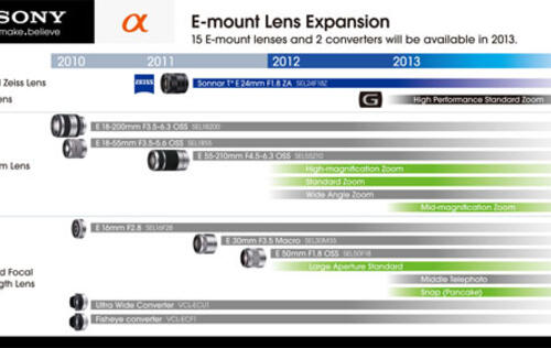 Sony to Double Number of E-mount Lenses by End 2013