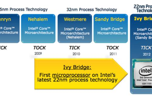 Welcoming the 7-series Chipset : What's New in Ivy Bridge CPUs and