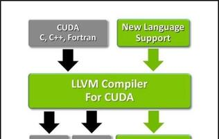CUDA Goes Open-Source, the LLVM Way