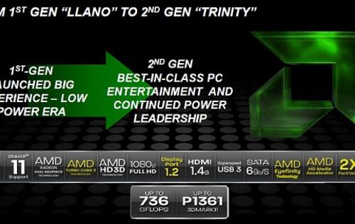 AMD Trinity APU - A Notebook Platform Performance Review