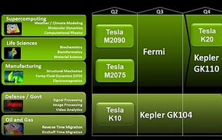 NVIDIA's GPU Computing Ecosystem - The Tesla Aspect