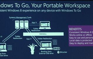 Windows To Go - All You Need to Know About It