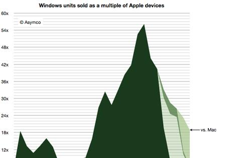 Ratio of PCs to Macs Sold is Falling Drastically