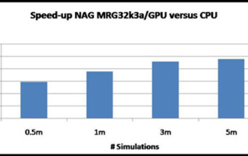 More GPU Routines Available from NAG