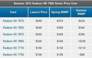 AMD Cuts Radeon HD 7000 Series Prices Ahead of Rumored Radeon HD 7990 Launch