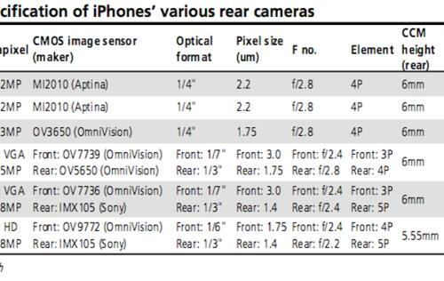 Next-Gen iPhone to Include HD Camera?