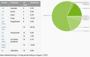 Jelly Bean Kickstarts At 0.8% of Android Devices, Ice Cream Sandwich Now on 15.9%
