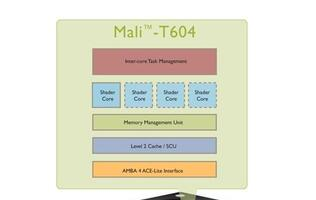 ARM Submits Mali-T604 GPU for OpenCL 1.1 Full Profile Conformance