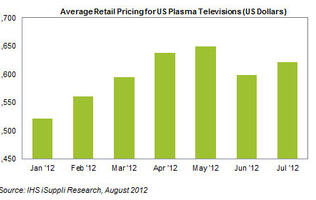 Market Share of Plasma Televisions Hits 15-month Low