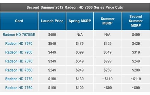 AMD Plans New Round of Price Cuts for Radeon HD 7000 Series Cards