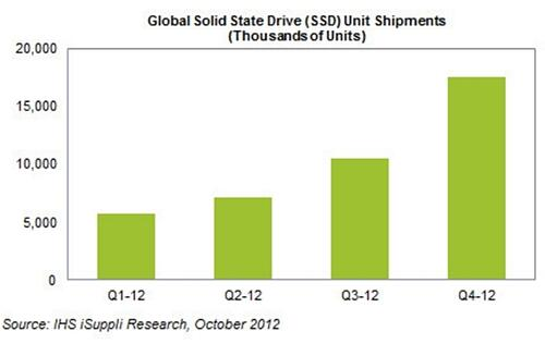 Shipment of SSDs in Uptrend Despite Weak Ultrabook Sales
