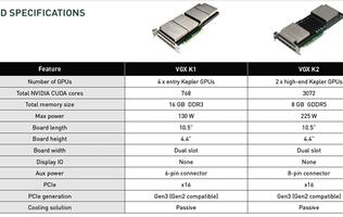 NVIDIA Announces the VGX K2 Graphics Board with Cloud Computing Capabilities