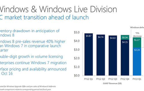Microsoft Announces 1Q Fiscal Year Results