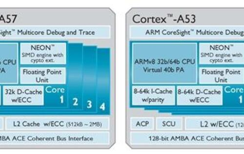 ARM Announces 64-Bit Cortex-A50 Series Processors