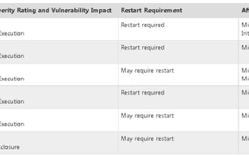 Windows 8, RT to Receive First Critical Security Patches