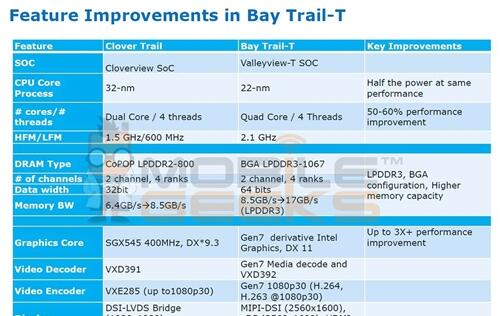 Slides with Details of Next Gen Intel Atom SoC Processors Leaked