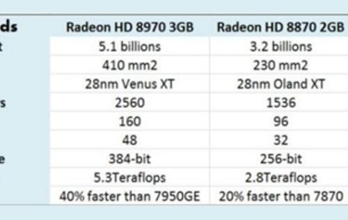 Rumor: AMD Radeon HD 8990 Slated for Launch Next Year