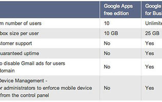 Google No Longer Offers Free Version of Google Apps