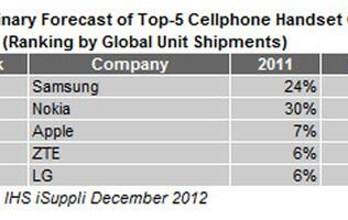 Samsung is Now The Biggest Name in Mobile Phones