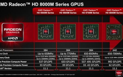 Details of AMD Radeon HD 8000M Mobile GPUs Unveiled