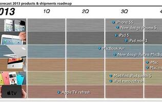 Analyst Predicts Apple Roadmap for 2013, No Apple HDTV Until 2014