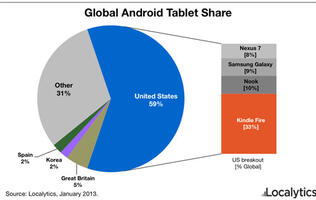 Kindle Fire King of the Android Tablets in the US