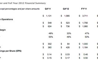 Facebook Reports 2012 Full Year Financial Results