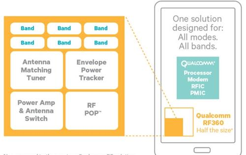 Qualcomm Announces New RF360 LTE Baseband Chip to Eliminate Band Fragmentation
