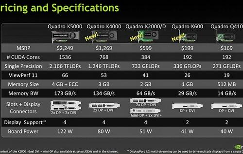 NVIDIA Announces New Lineup of Kepler-Based Quadro Graphics Cards