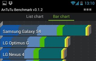 Antutu Benchmark Reveals Specs of Samsung Galaxy S IV